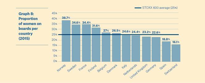 La France se positionne à la 5e place sur 12 en matière de diversité des genres dans la gouvernance des entreprises.
