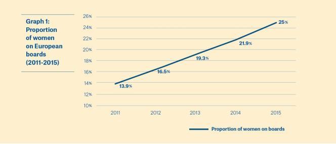 D'après une étude du réseau européen de femmes EWoB, la part des femmes dans les conseils d'administration des entreprises européennes a quasiment doublé entre 2011 et 2015, pour passer de 13,9% à 25% en moyenne.