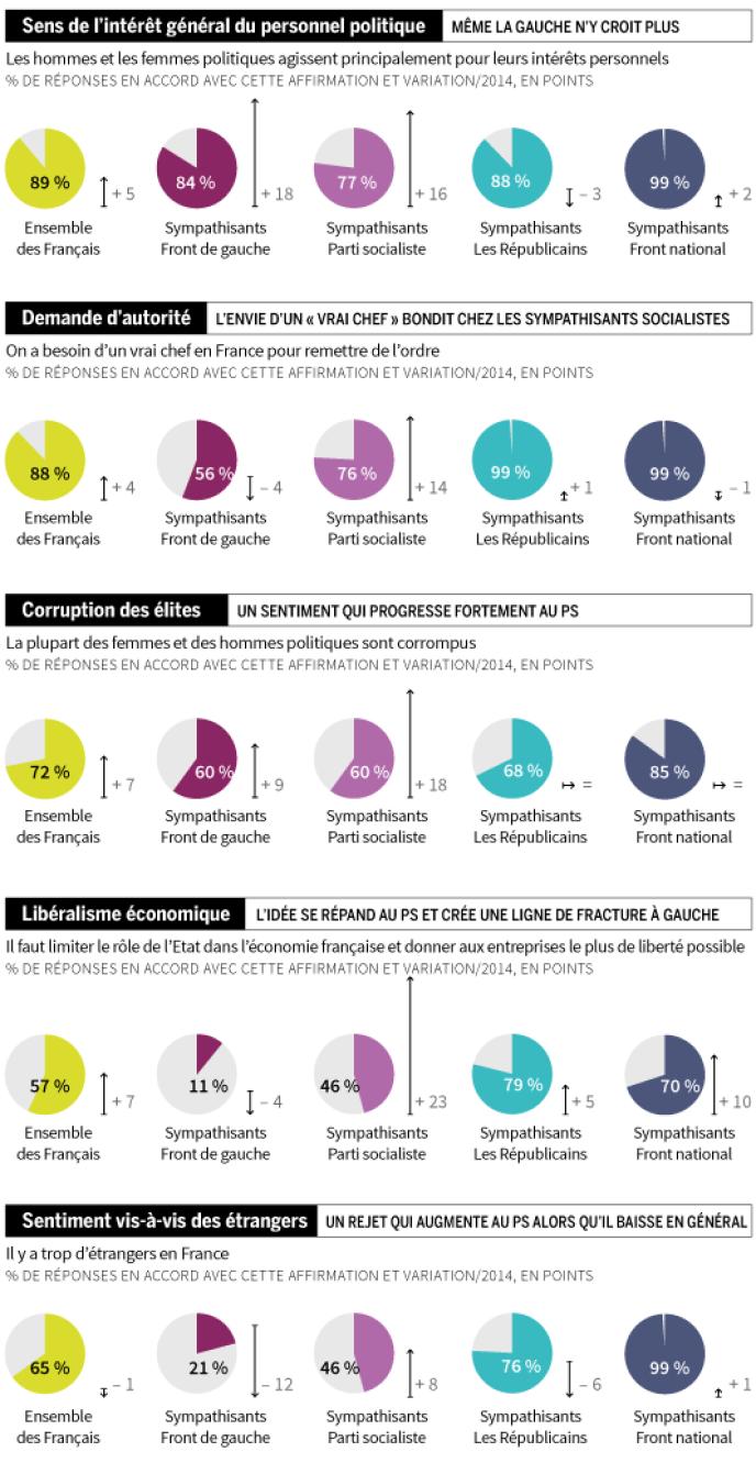 Enquête annuelle « Fractures françaises » de 2016, réalisée par Ipsos-Sopra Steria pour