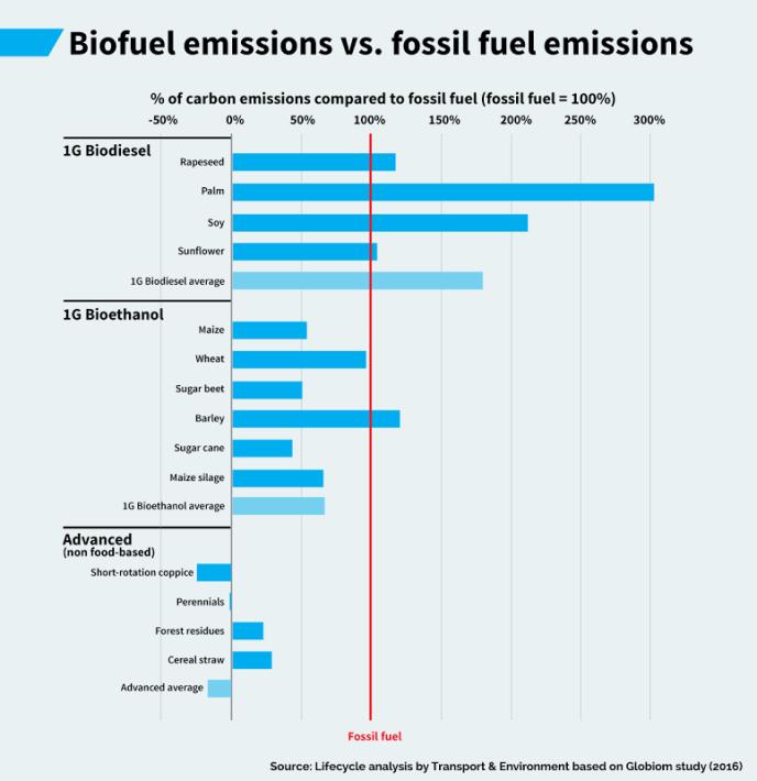 Les émissions de biocarburants versus les émissions de carburants fossiles.
