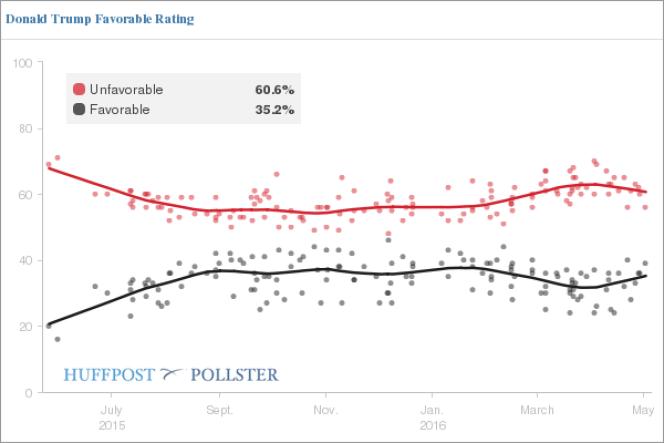 L'image de Donald Trump est fortement dégradée dans l'opinion publique américaine.