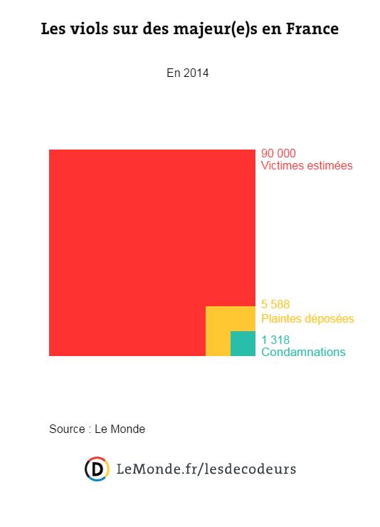 Moins d'un viol sur cinquante serait suivi d'une condamnation en France.