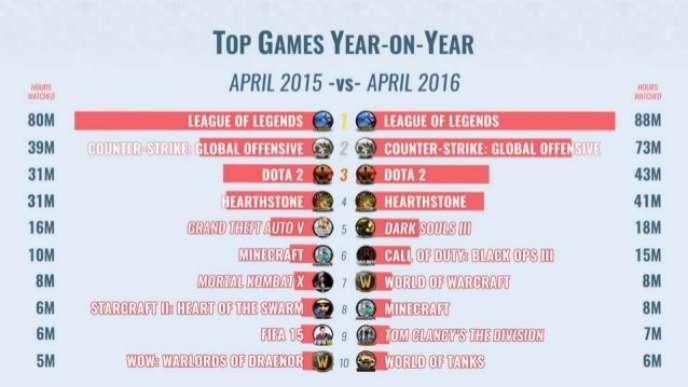 En un an, aucun jeu n'a réussi à déloger les quatre titres les plus regardés de la plate-forme Twitch.