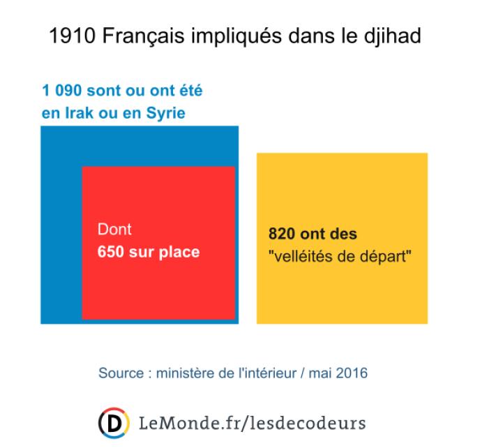 Les Français impliqués dans le djihad