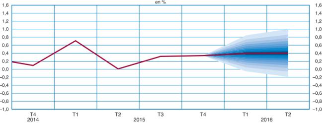 Le graphique des risques retrace, autour de la prévision centrale (en trait rouge), 90 % des scénarios probables.