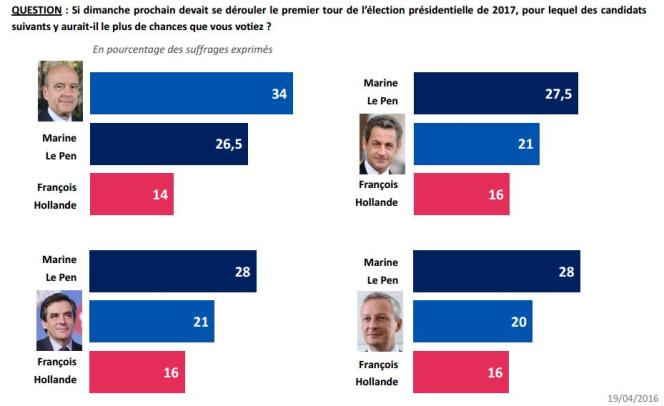 Quatre des hypothèses testées par l'IFOP avec différents candidats de droite.