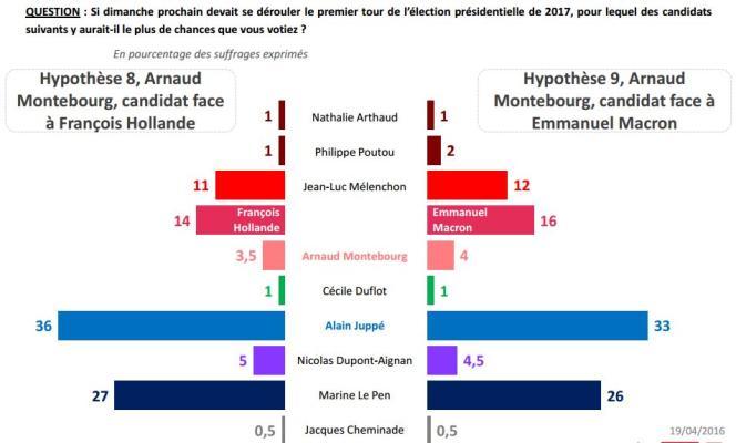 Deux hypothèses testées par l'IFOP avec une éventuelle candidature d'Arnaud Montebourg.