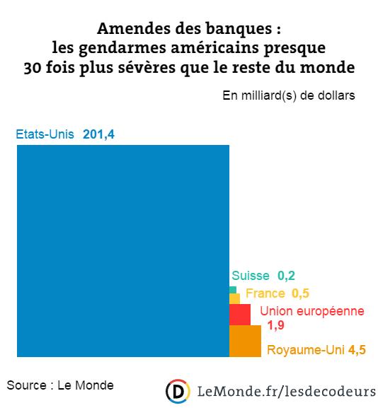 Amendes des banques : les gendarmes américains presque 30 fois plus sévères que le reste du monde.