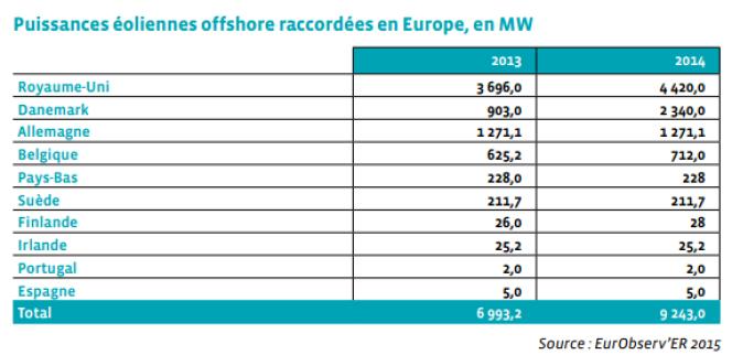 L'éolien offshore en Europe