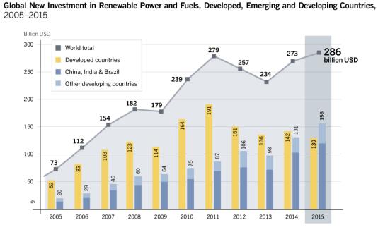 Investissements mondiaux dans les renouvelables, en milliards de dollars
