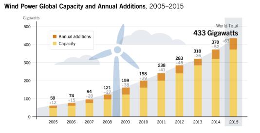 Capacité mondiale d'énergie éolienne