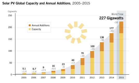 Capacité mondiale d'énergie solaire photovoltaïque