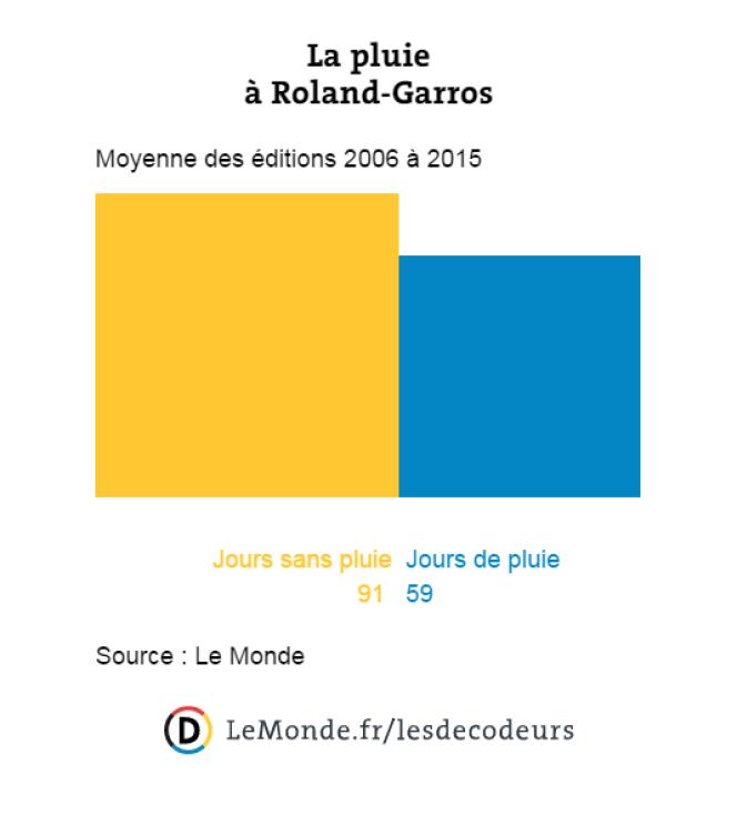 Moyenne des jours de pluie à Roland-Garros entre les éditions 2006 et 2015.