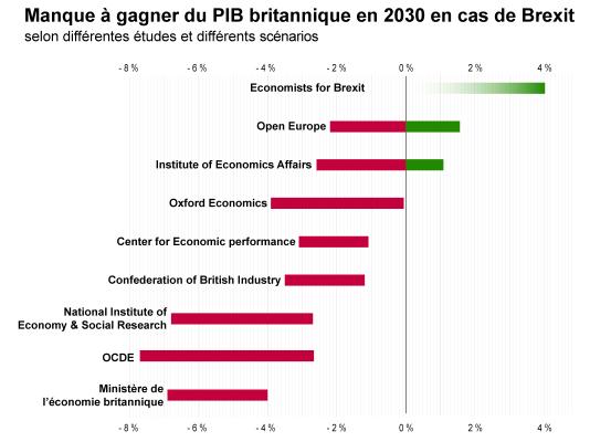 Brexit : Neuf études sur le PIB britannique en 2030