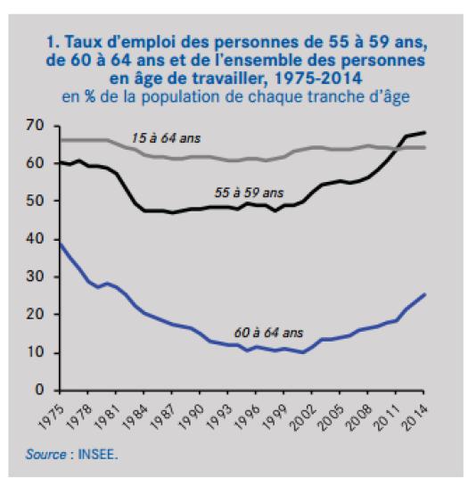 Taux d'emploi des seniors et de l'ensemble des personnes en âge de travailler, de 1975 à 2014.