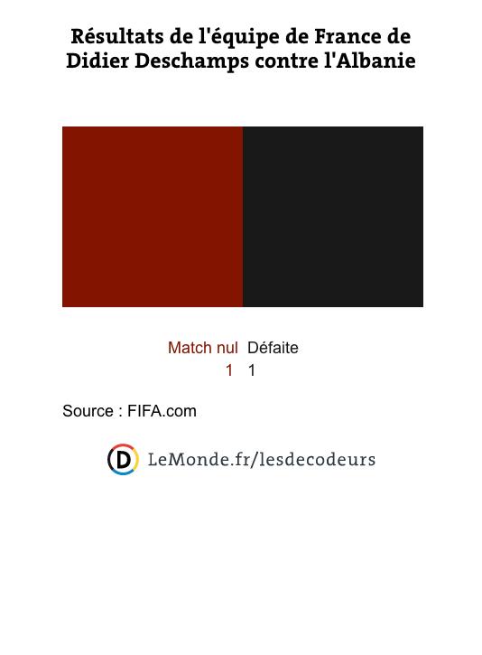 Bilan de la France de Deschamps face à l'Albanie.