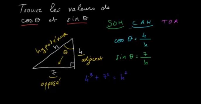 Capture d'écran d'une leçon vidéo de la Khan Academy.