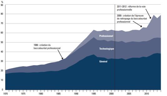 Evolution de la proportion de bacheliers dans une génération selon la spécialité, dans l'enseignement public et privé, en France et dans les DOM-TOM sauf Mayotte.