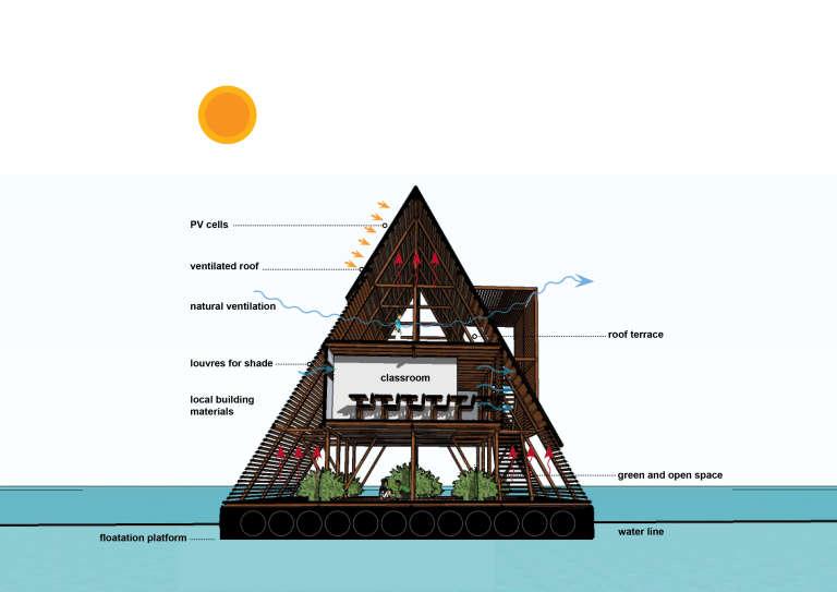 Coupe d'explication de la structure de l'école flottante deMakoko conçue par l'architecte nigérian Kunlé Adeyemi.