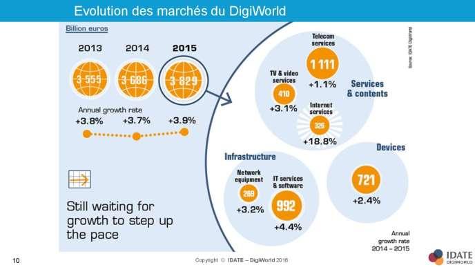 Une infographie de l'Idate sur l'état du marché digital mondial en 2015