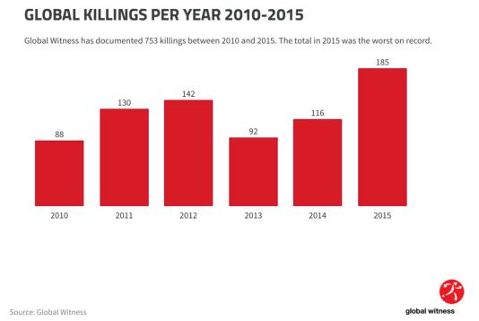 Evolution des assassinats liés à des enjeux environnementaux, entre 2010 et 2015.
