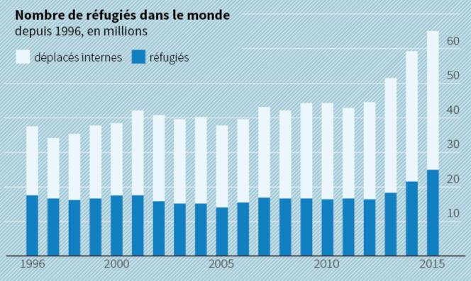 Les réfugiés dans le monde depuis 1996.