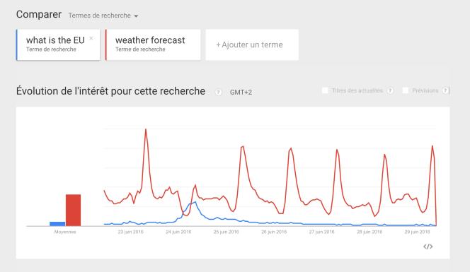 Capture d'écran de Google Trends.
