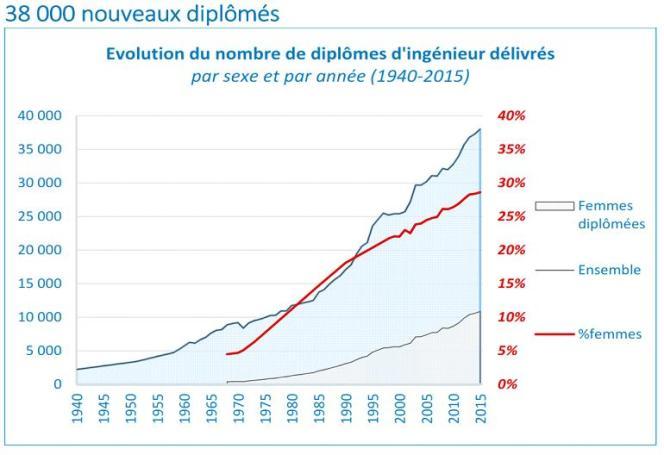 Evolution du nombre de diplômés, selon les chiffres de l'IESF.