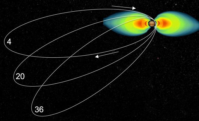 Trajectoire de la sonde Juno lors de différentes orbites autour de Jupiter.