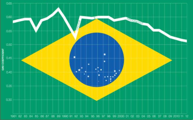 Depuis le milieu des années 1990, les inégalités de revenus se sont significativement réduites au Brésil.
