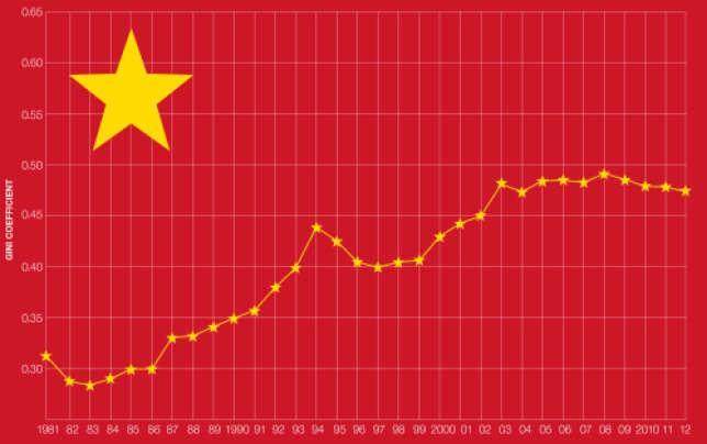Statistiques gouvernementales chinoises sur l'évolution de l'inégalité des revenus.