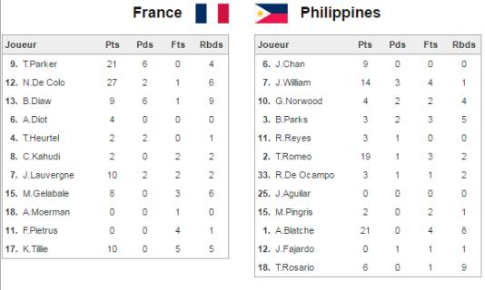 La feuille de stats de France-Philippines