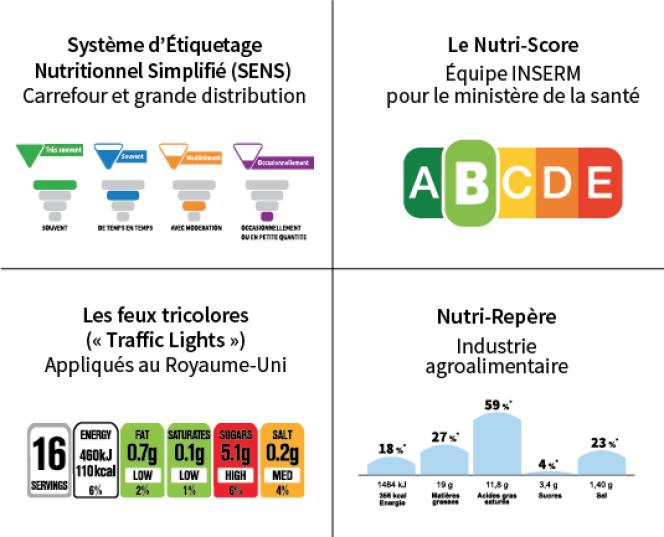 L'étude lancée par le ministère de la santé porte sur quatresystèmes d'étiquetage.