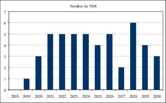 Nombre de réacteurs devant passer leur quatrième visite décennale (VD4) par année