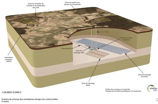 Schéma du centre de stockage géologique.