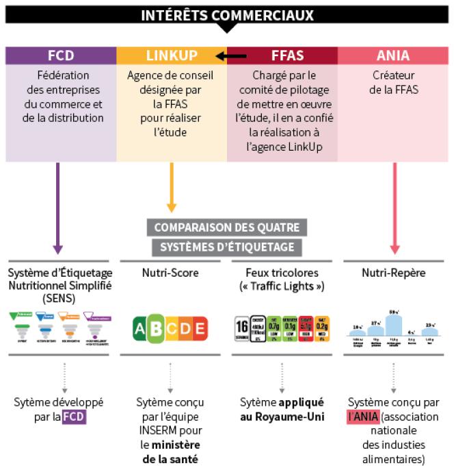 Etiquetage alimentaire : qui a conçu les quatre systèmes d'étiquetage ? Conflit d'intérêts avec l'industrie agroalimentaire, FFA