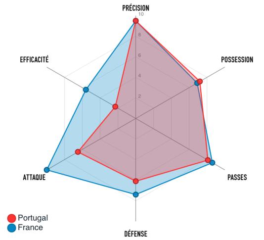 La comparaison France-Portugal avant la finale voit les Français plus en forme.