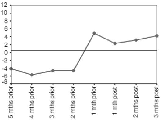 Performance moyenne d'une entreprise du FTSE 100 quand une entreprise voit arriver une femme à un poste de direction, 5 mois avant son arrivée et 3 mois après, dans un contexte de marchés baissiers
