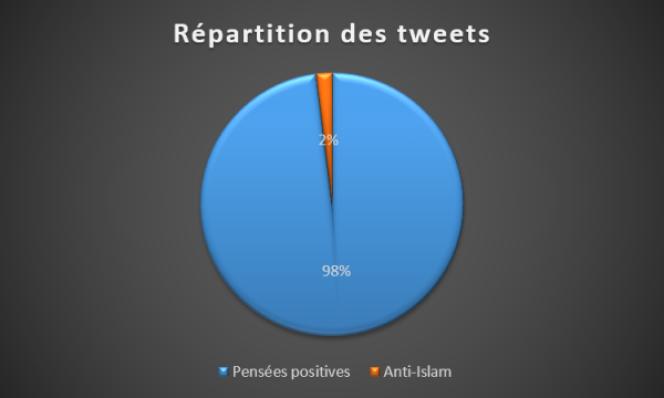 L'immense majorité des tweets reprenant #IslamHorsDEurope étaient hostiles au discours islamophobe.