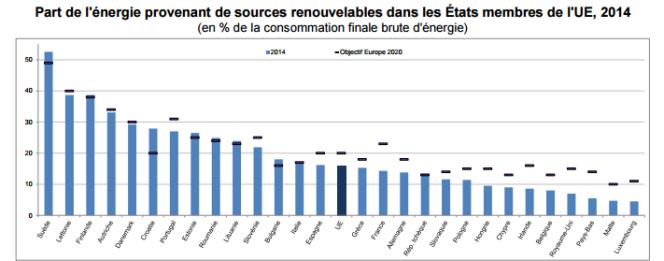 Part des renouvelables dans la consommation d'énergie des pays européens en 2014