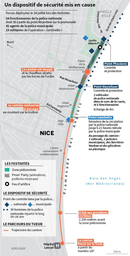 Le dispositif de sécurité mis en cause à Nice.