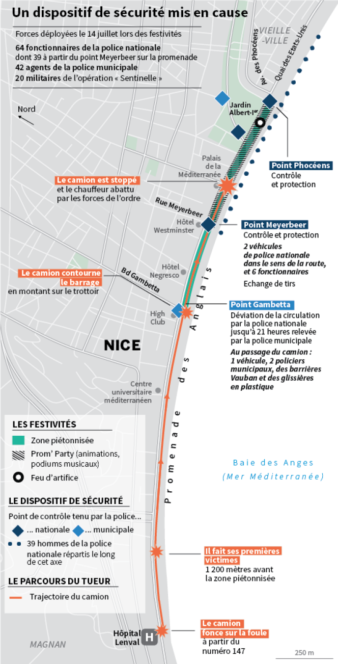 Un dispositif de sécurité mis en cause à Nice.