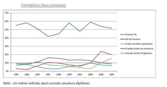 Majoritairement, les énarques sont issus de Science Po Paris