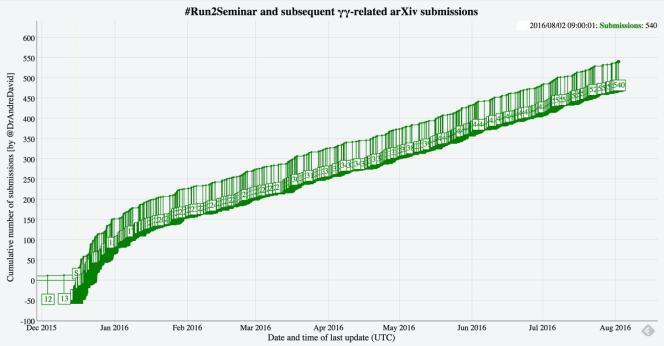 Progression du nombre d'articles déposés sur arxiv.org par les théoriciens pour expliquer les données de CMS et ATLAS en 2016 (par @DrAndreDavid)