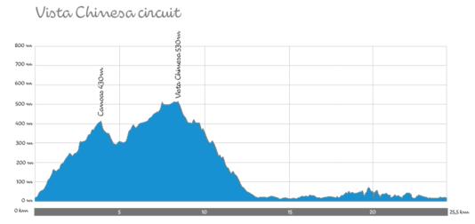 Le circuit de Vista Chinesa, à parcourir trois fois et sur lequel les coureurs arriveront au bout de 160kilomètres.