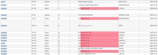 La plupart des dépôts de marques sur les noms «burkini» et «burqini» dont nous avons retrouvé trace concernent Ahiida Pty Ltd.