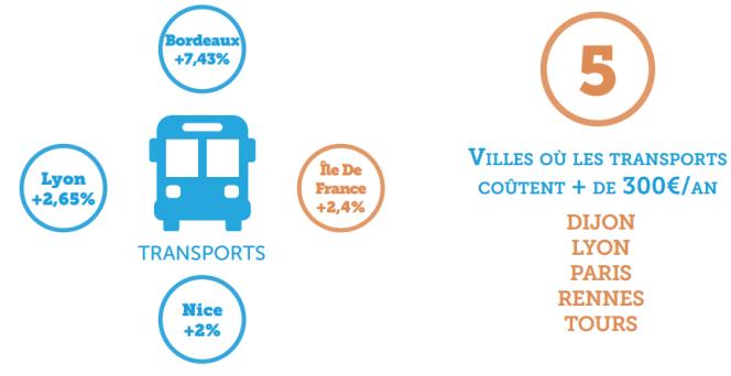 Principales augmentations des transports
