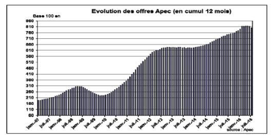 Evolution des offres APEC (en cumul douze mois).