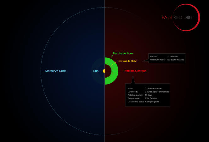 Comparaison de l'orbite de la planète Proxima b et de son étoile avec la même région du système solaire. La zone où pourrait subister de l'eau liquide est représentée en vert.
