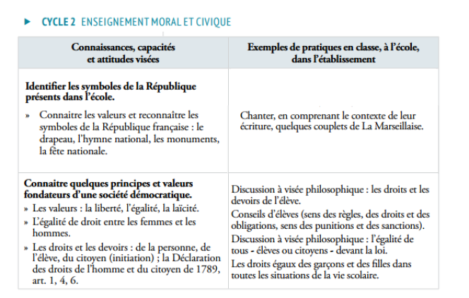 Extraits du programme de cycle 2 en enseignement moral et civique.